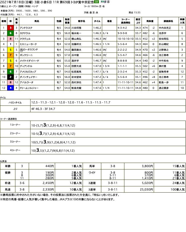 アンドラステ(オルフェーヴル産駒)が直線半ばで抜け出し、待望の重賞初制覇