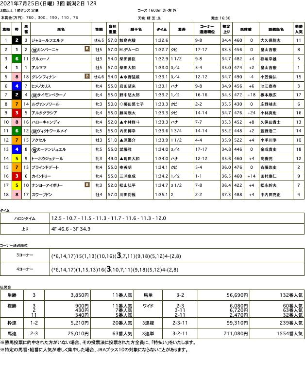ジャミールフエルテ(オルフェーヴル産駒)が久しぶりの芝競馬で変わり身見せて2勝目
