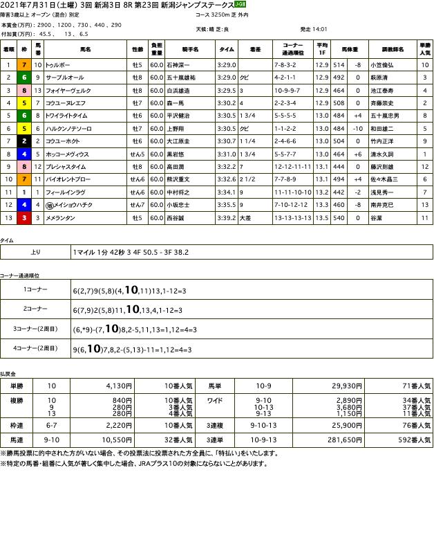 トゥルボー(オルフェーヴル産駒)が新潟ジャンプステークスを優勝。オルフェーヴル産駒として初のジャンプレース重賞ウイナーに