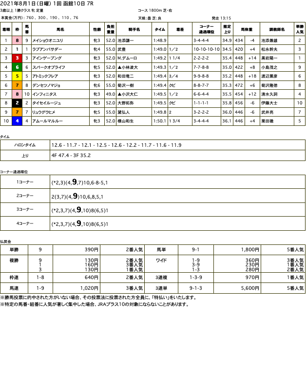 メイショウオニユリ(ドリームジャーニー孫世代 母ヒガシドリーム)が未勝利からの連勝で2勝目