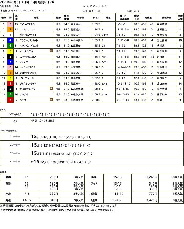 エイカイステラ(オルフェーヴル産駒)が後続を大きく引き離す圧勝で初勝利