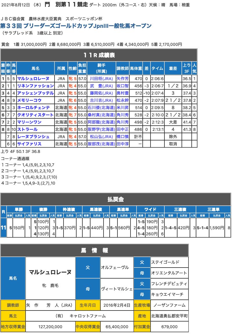 マルシュロレーヌ(オルフェーヴル産駒)がブリーダーズゴールドカップを制して重賞4勝目