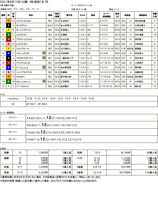メイプルエクセル(オルフェーヴル産駒)が快勝で未勝利脱出