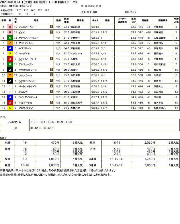 ジュニパーベリー(ゴールドシップ産駒)が、あっという間に後続を突き放して4勝目