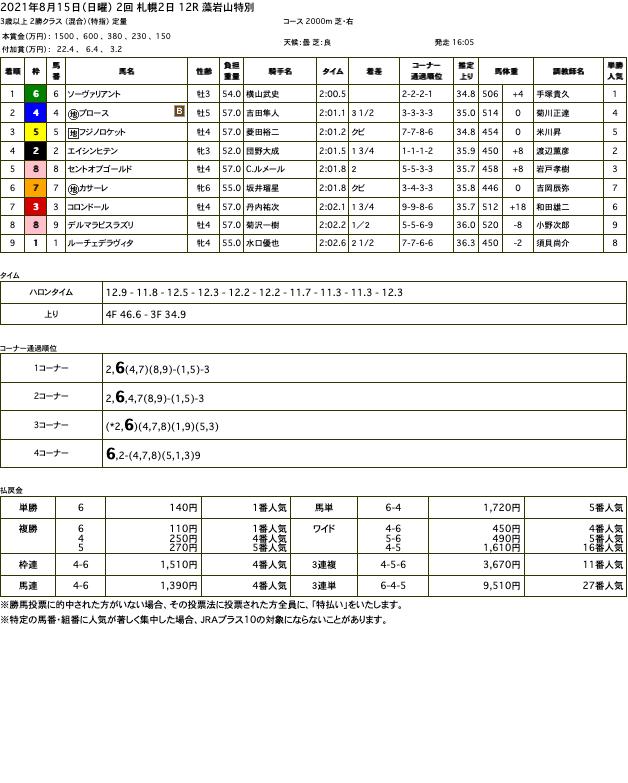 ソーヴァリアント(オルフェーヴル産駒)が、前走に続いての大楽勝で3勝目