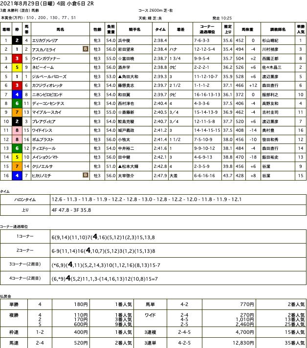 エリカヴァレリアが初勝利。オルフェーヴル産駒は勝負強さを連日発揮