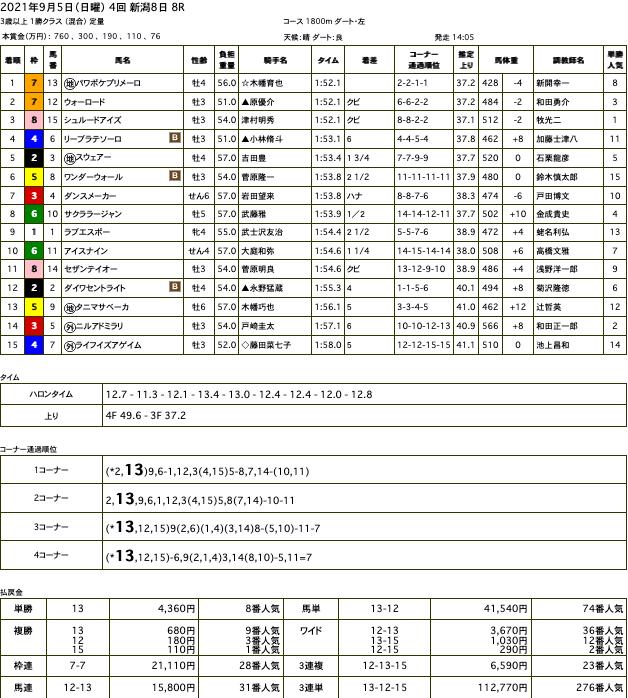 パワポケプリメーロ(オルフェーヴル産駒)が粘り切って中央初勝利