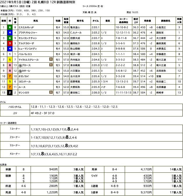 ミスミルドレッド(メジロマックイーン ひ孫世代、母メジロミドウ)が抜群の手応えで抜け出し3勝目