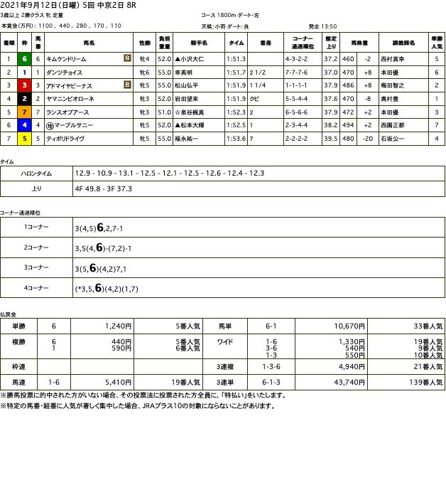 キムケンドリーム(オルフェーヴル産駒)が直線抜け出し3勝目