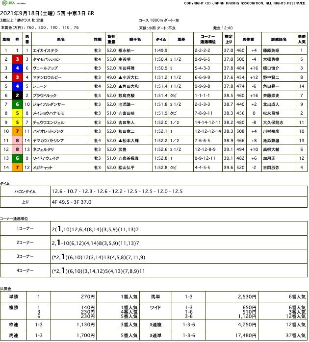 エイカイステラ(オルフェーヴル産駒)が田んぼ馬場をスイスイ駆け抜け連勝で2勝目