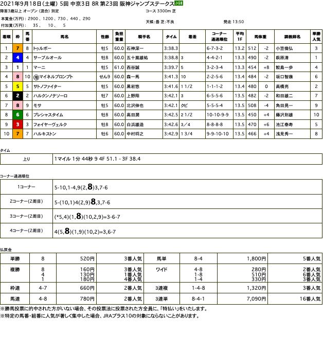 トゥルボー(オルフェーヴル産駒)が快勝で阪神ジャンプステークスを制覇。