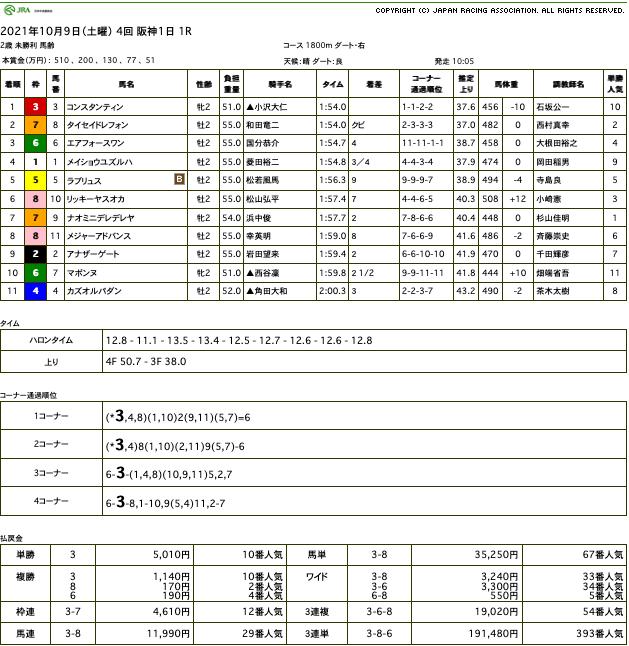 コンスタンティンが勝利。オルフェーヴル産駒は、お待たせしましたの今季2歳世代初勝利
