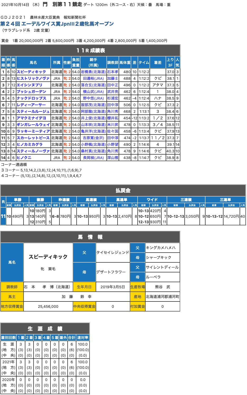 スピーディキックがエーデルワイス賞を優勝。タイセイレジェンドは産駒初の重賞制覇