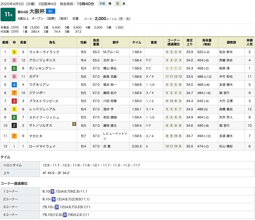 ラッキーライラックが大阪杯(GI)制覇で3っつめのGI タイトルを手中に