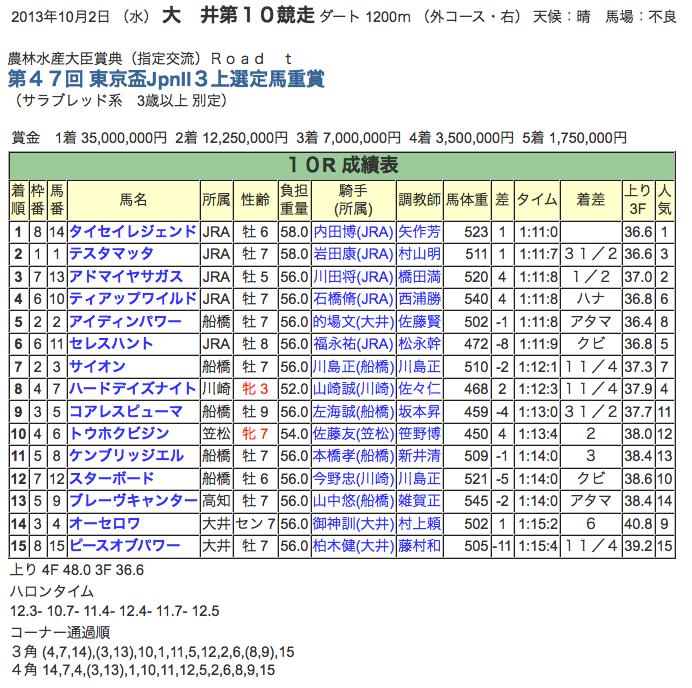 タイセイレジェンド 東京盃制覇