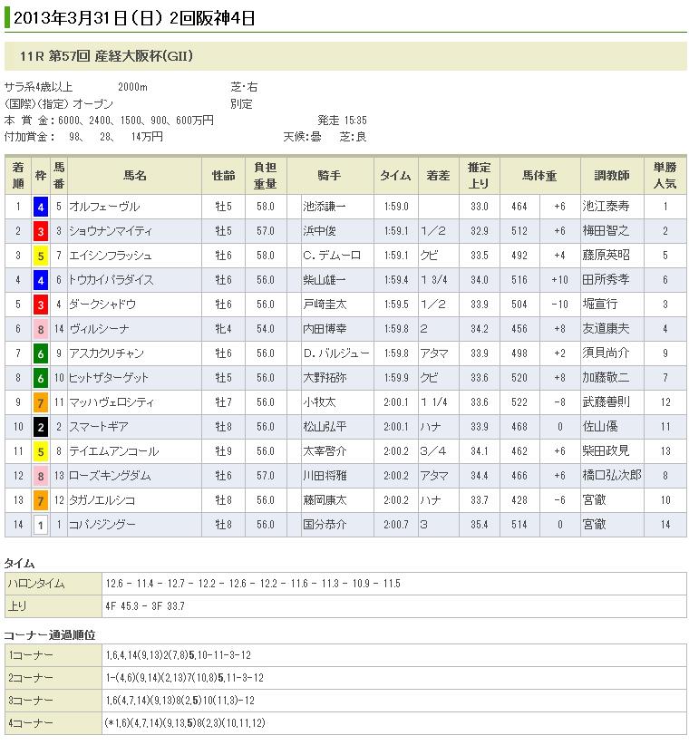 オルフェーヴル産経大阪杯制覇