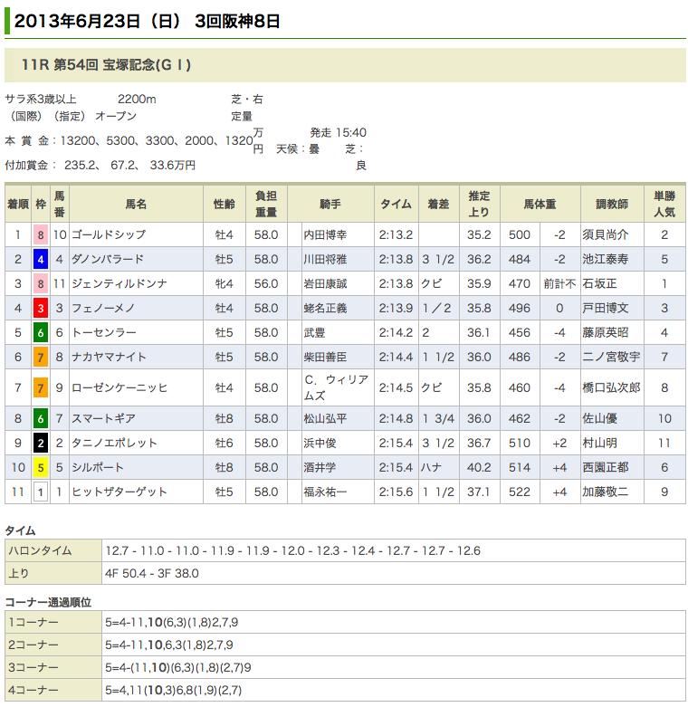 ゴールドシップ、宝塚記念制覇