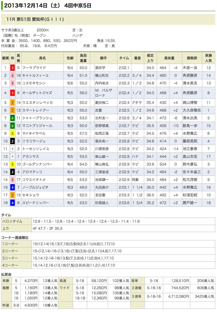 フーラブライド、重賞初制覇