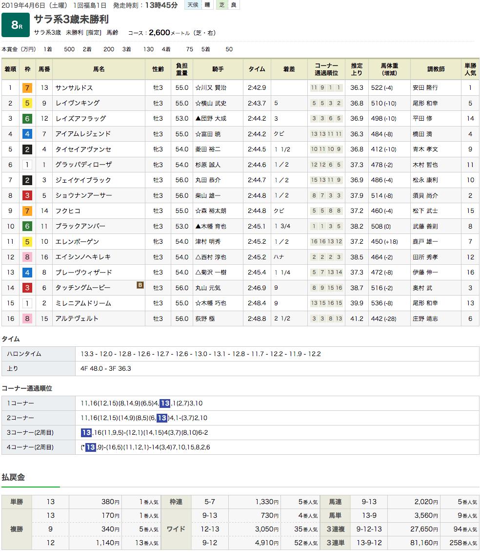 サンサルドス(オルフェーヴル産駒)が一気のまくりで初勝利