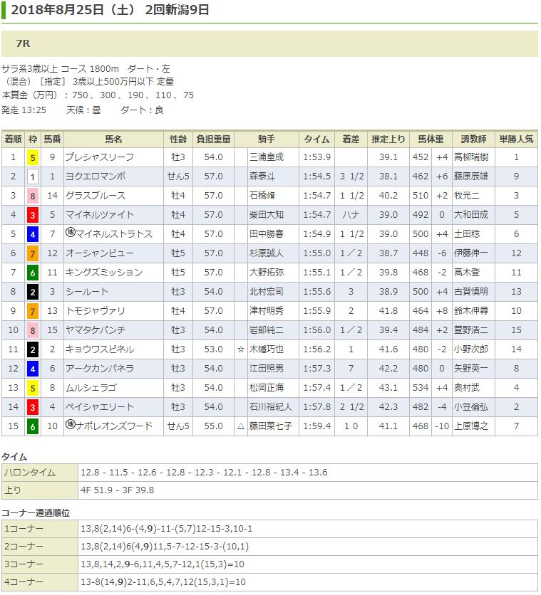 プレシャスリーフ(オルフェーヴル産駒)が2勝目