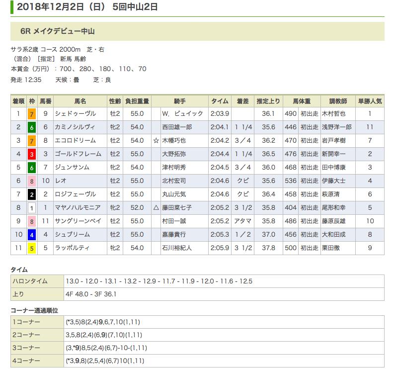 シェドゥーヴル(オルフェーヴル産駒)が新馬勝ち