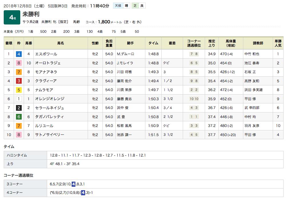 エスポワール(オルフェーヴル産駒)が初勝利