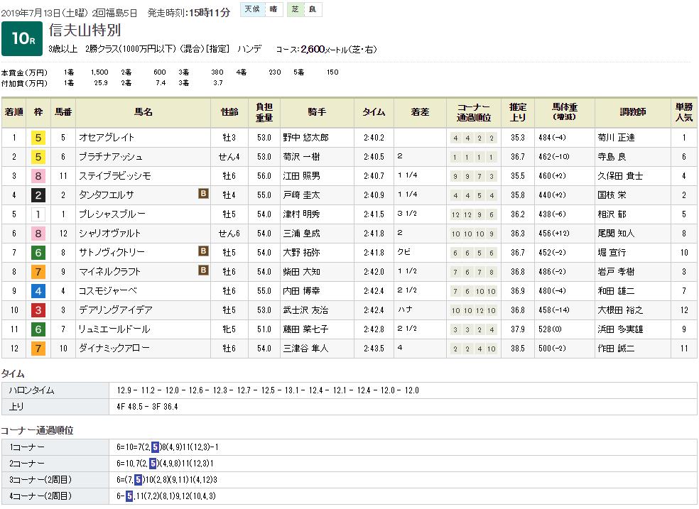 オセアグレイト(オルフェーヴル産駒)が3連勝。菊花賞路線へ堂々と駒を進める