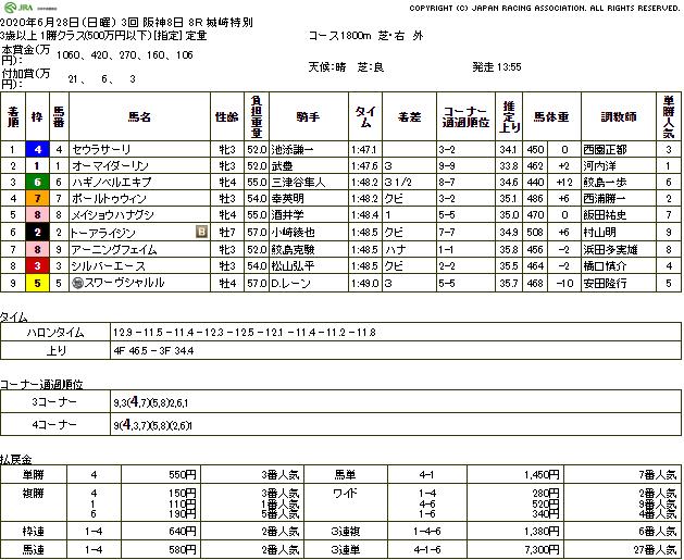 セウラサーリ(オルフェーヴル産駒)が狭いところを突き抜け2勝目