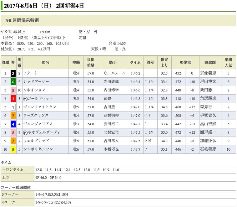 アクートが月岡温泉特別(500万)を優勝