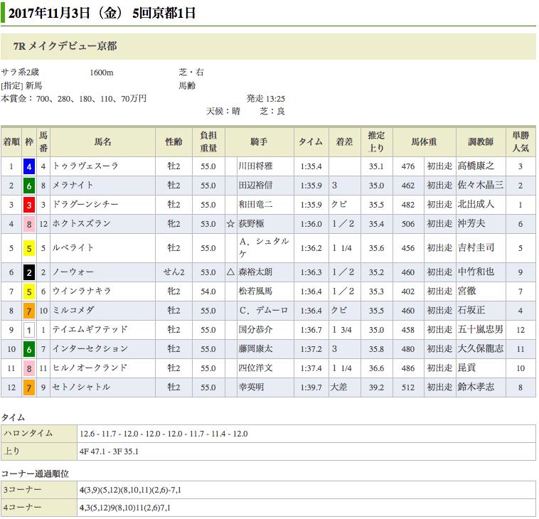 ドリームジャーニー産駒、トゥラヴェスーラが新馬戦を勝利