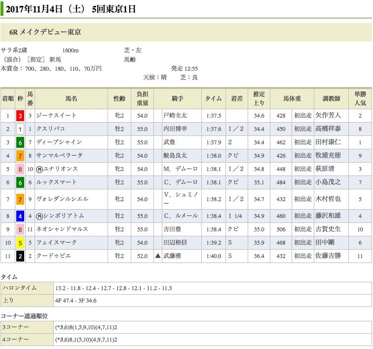 ディアジーナの仔、ジーナスイートが新馬戦を逃げ切り勝ち