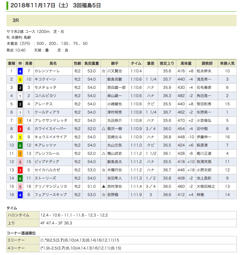 カレンソナーレ(オルフェーヴル産駒)が初勝利