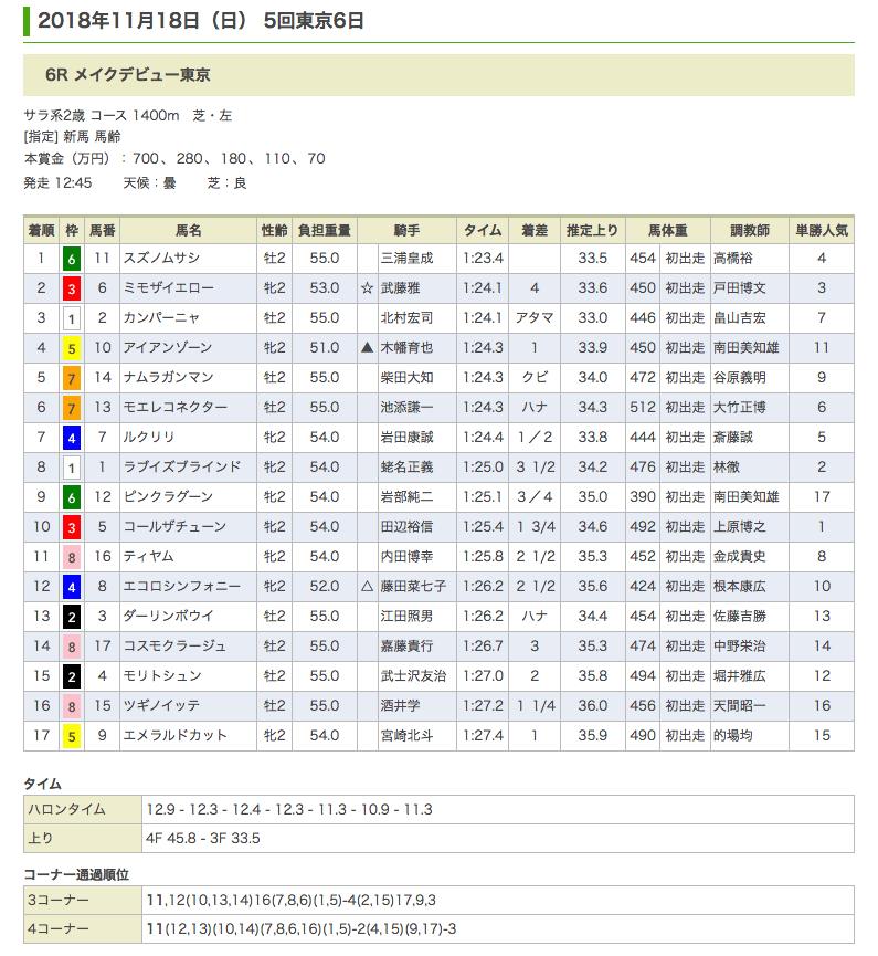 スズノムサシ(ドリームジャーニー産駒)が4馬身の差をつけデビュー戦を快勝