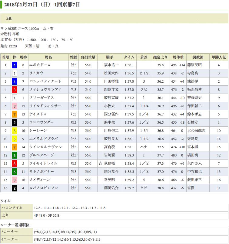 エポカドーロ(オルフェーヴル産駒)が初勝利