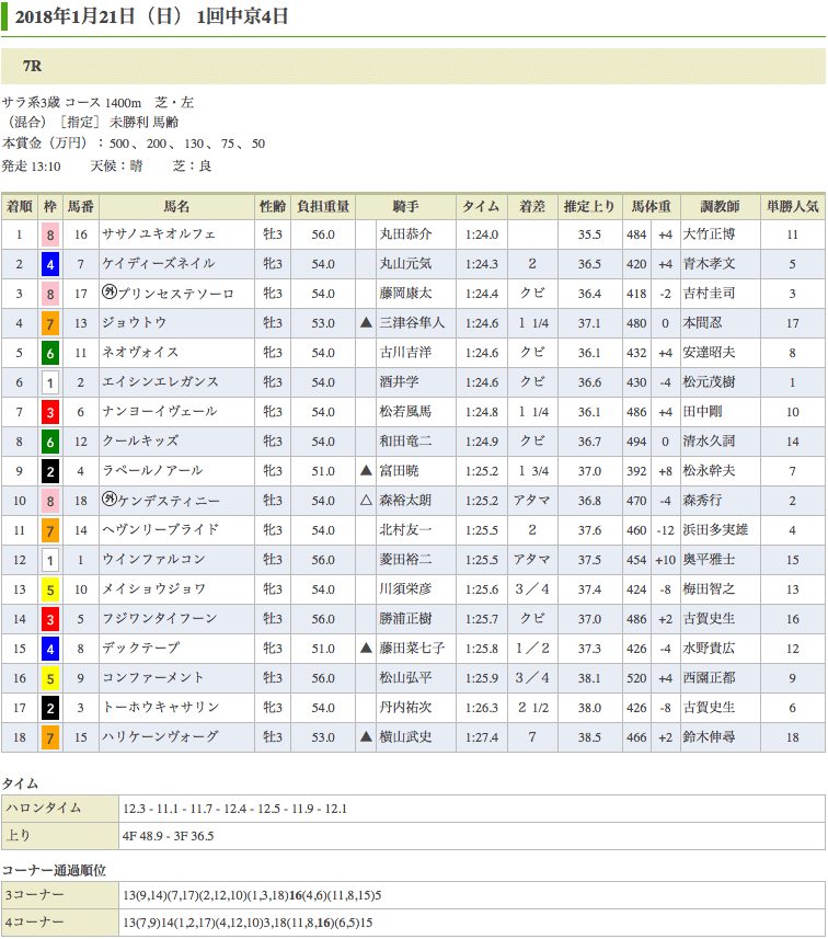 ササノユキオルフェが初勝利
