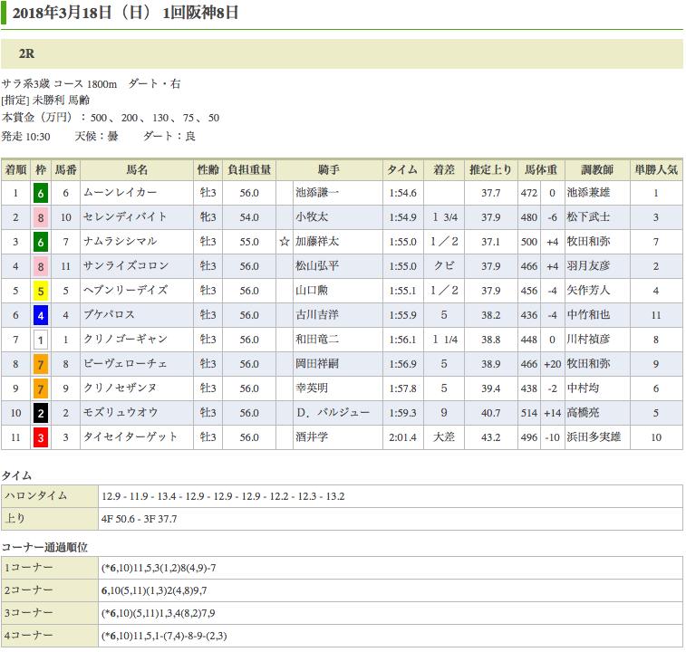 ムーンレイカー(オルフェーヴル産駒)が惜敗続きにピリオドを打ち初勝利