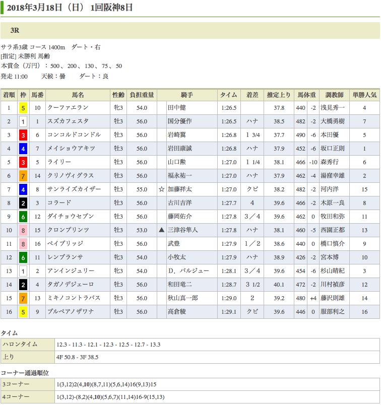 クーファエラン(オルフェーヴル産駒)が初勝利