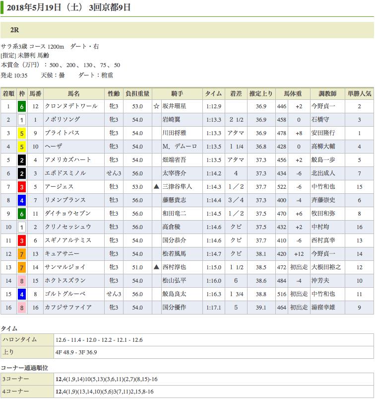 クロンヌデトワール(オルフェーヴル産駒)が初勝利