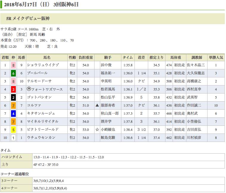 ショウリュウイクゾ(オルフェーヴル産駒)が新馬勝ち