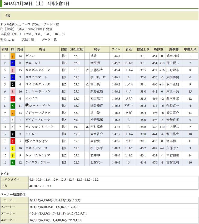 武、武コンビのグアン(オルフェーヴル産駒)が2勝目