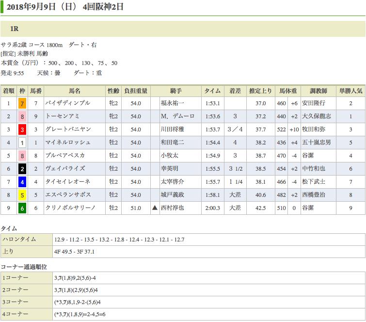 バイザディンプル(オルフェーヴル産駒)が初勝利