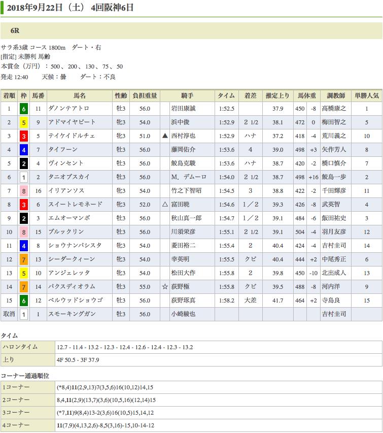 ダノンテアトロ(オルフェーヴル産駒)が最後のチャンスに勝利して未勝利脱出