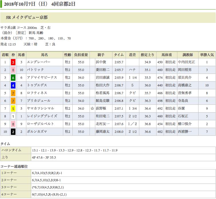 エングレーバー(オルフェーヴル産駒)が新馬勝ち