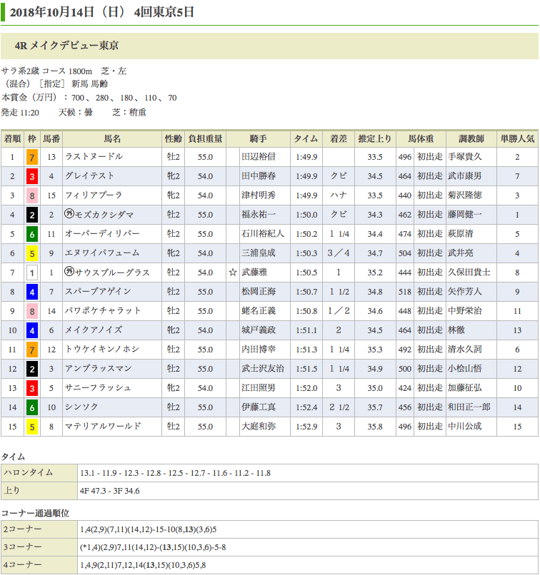 ラストヌードル(オルフェーヴル産駒)が新馬勝ち
