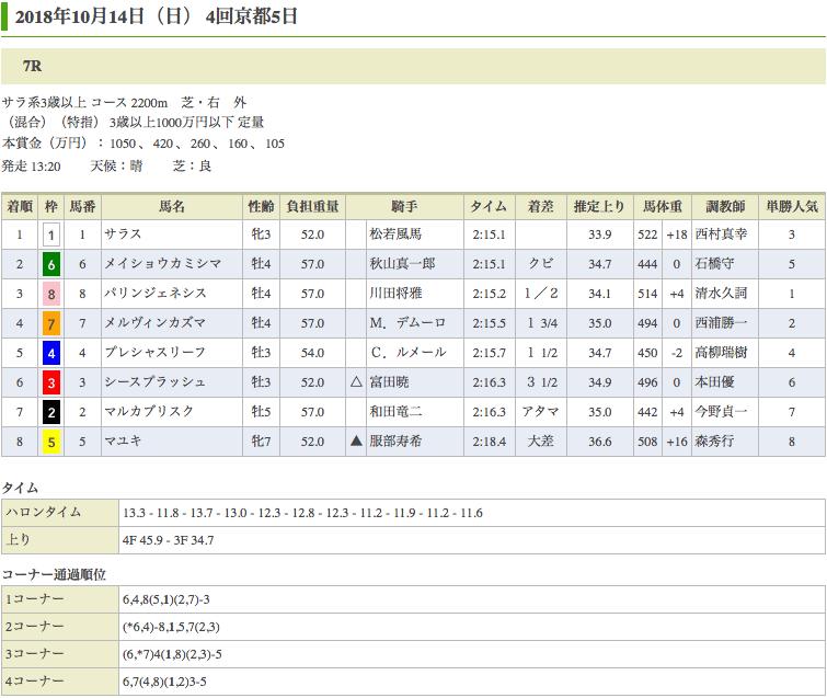 サラス(オルフェーヴル産駒)が、秋華賞除外の憂さを晴らす1000万勝利