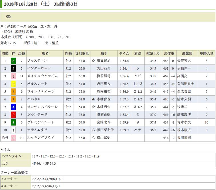 ジャスティン(オルフェーヴル産駒)が圧勝で初勝利