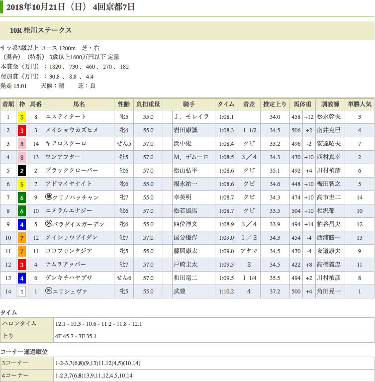 エスティタート(ドリームジャーニー産駒)がスパッと抜け出し桂川S(1600万)を勝利