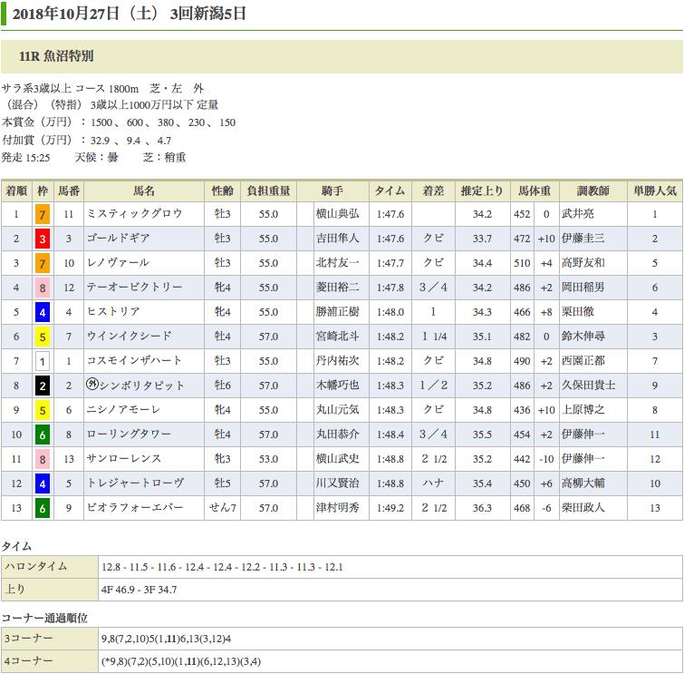 ミスティックグロウ(オルフェーヴル産駒)が魚沼特別(1000万)を制して無傷の3連勝