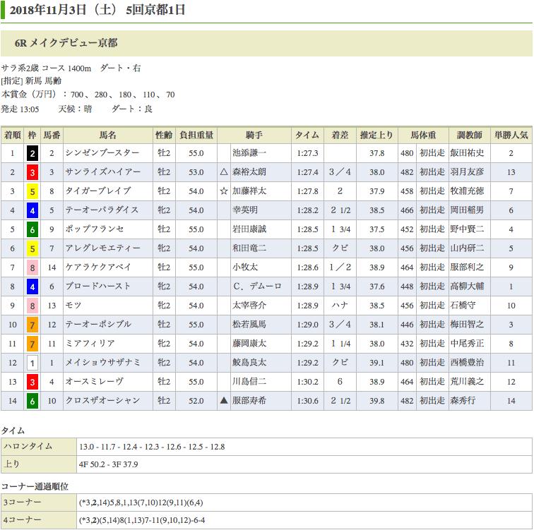 シンゼンブースター(オルフェーヴル産駒)が新馬戦を勝利