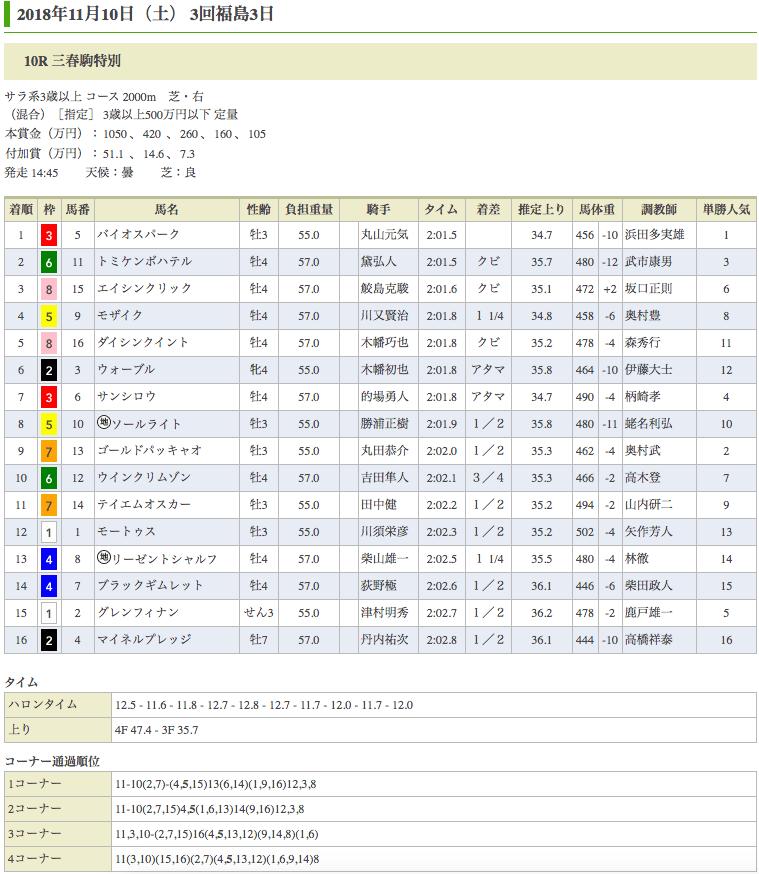 バイオスパーク(オルフェーヴル産駒)が、三春駒特別(500万)を優勝